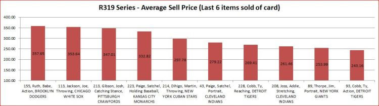 top selling price ave 2-22-13